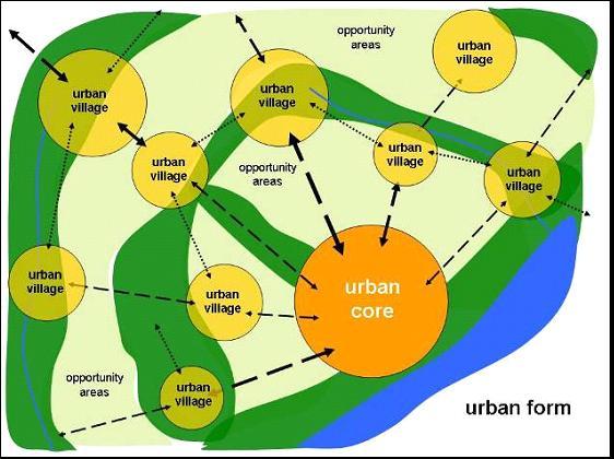 urban-village